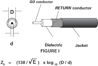 coax cable theory and application standard wire cable co rh standard wire com a coaxial cable diagram coaxial cable circuit