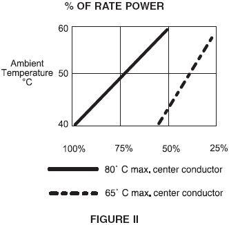 Power rate